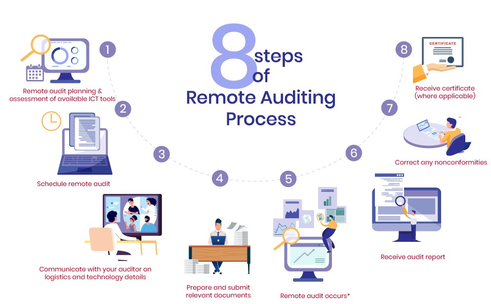 remote audit process